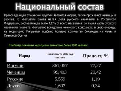Преобладающей этнической группой являются ингуши, также проживают чеченцы и р...