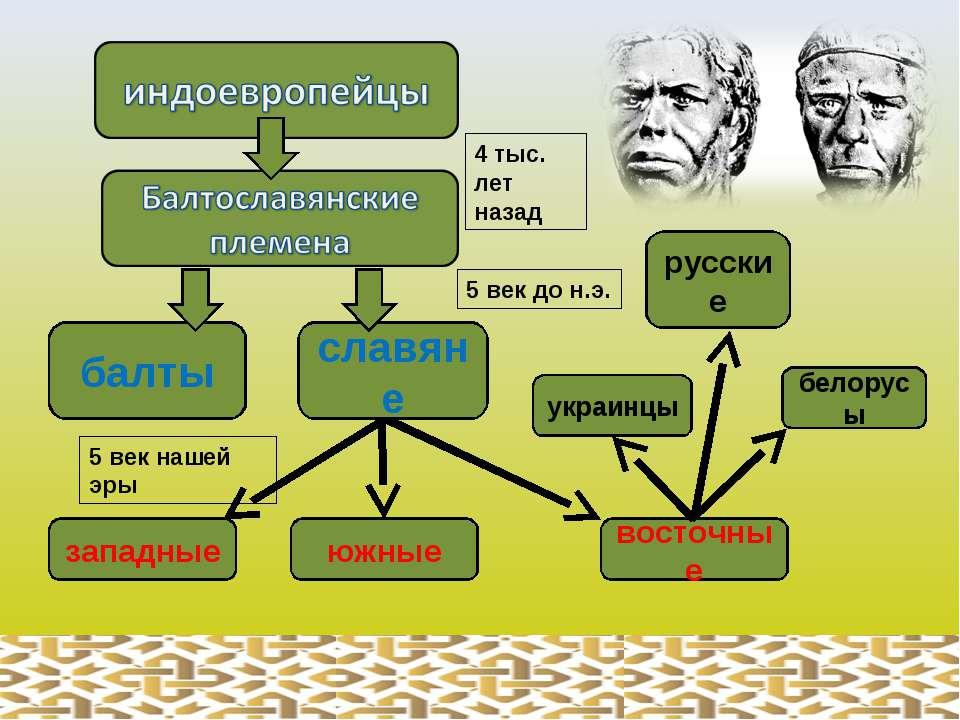 балты славяне западные южные восточные украинцы белорусы русские 4 тыс. лет н...