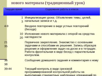 Организационная схема урока изучения нового материала (традиционный урок) Тек...