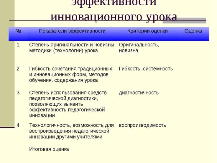 Показатели и критерии оценки эффективности инновационного урока № Показатели ...