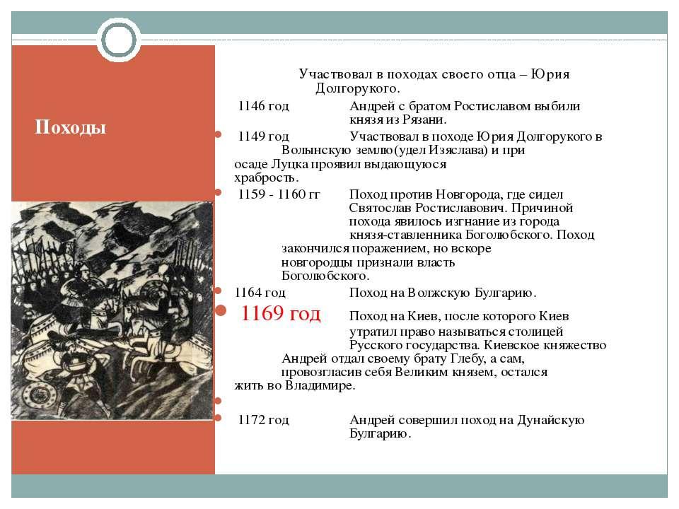 Походы Участвовал в походах своего отца – Юрия Долгорукого. 1146 год Андрей с...