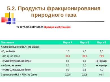 5.2. Продукты фракционирования природного газа ТУ 0272-025-00151638-99 Фракци...