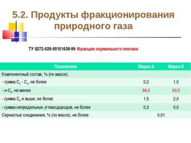 5.2. Продукты фракционирования природного газа ТУ 0272-029-00151638-99 Фракци...