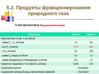 5.2. Продукты фракционирования природного газа ТУ 0272-028-00151638-99 Фракци...