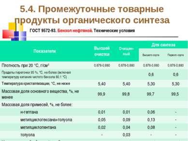 5.4. Промежуточные товарные продукты органического синтеза ГОСТ 9572-93. Бенз...