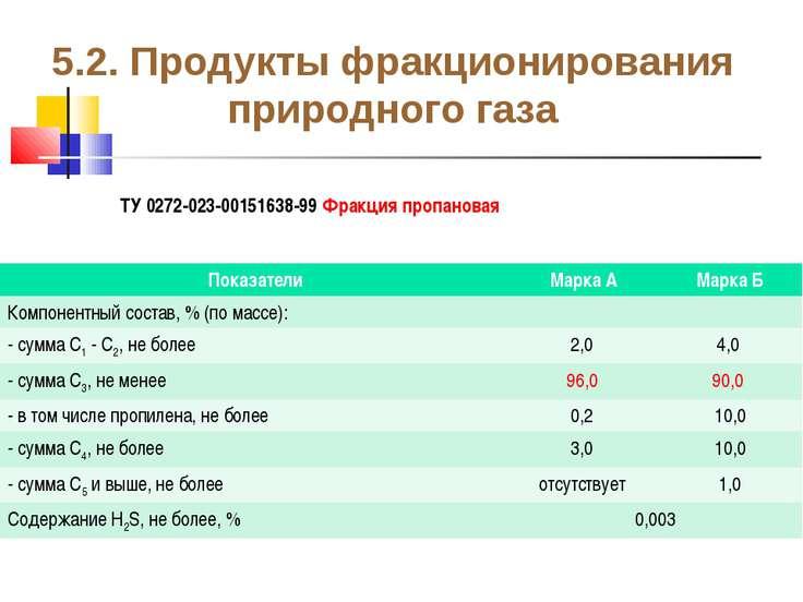 5.2. Продукты фракционирования природного газа ТУ 0272-023-00151638-99 Фракци...