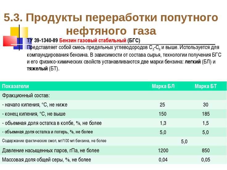 5.3. Продукты переработки попутного нефтяного газа ТУ 39-1340-89 Бензин газов...