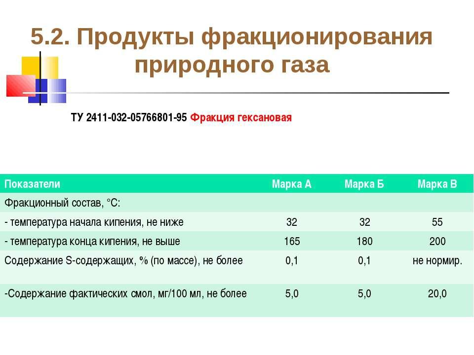 5.2. Продукты фракционирования природного газа ТУ 2411-032-05766801-95 Фракци...