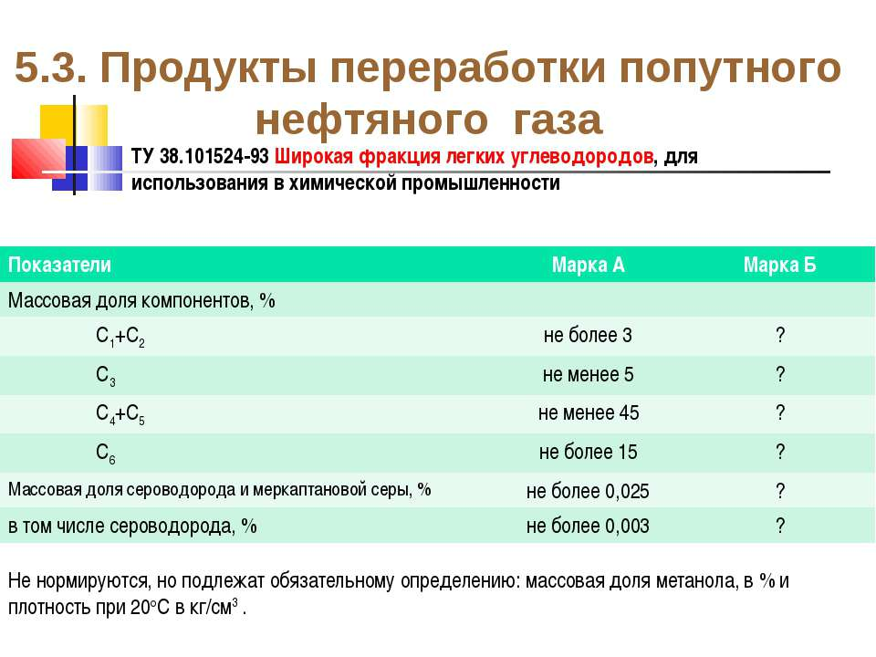 5.3. Продукты переработки попутного нефтяного газа ТУ 38.101524-93 Широкая фр...