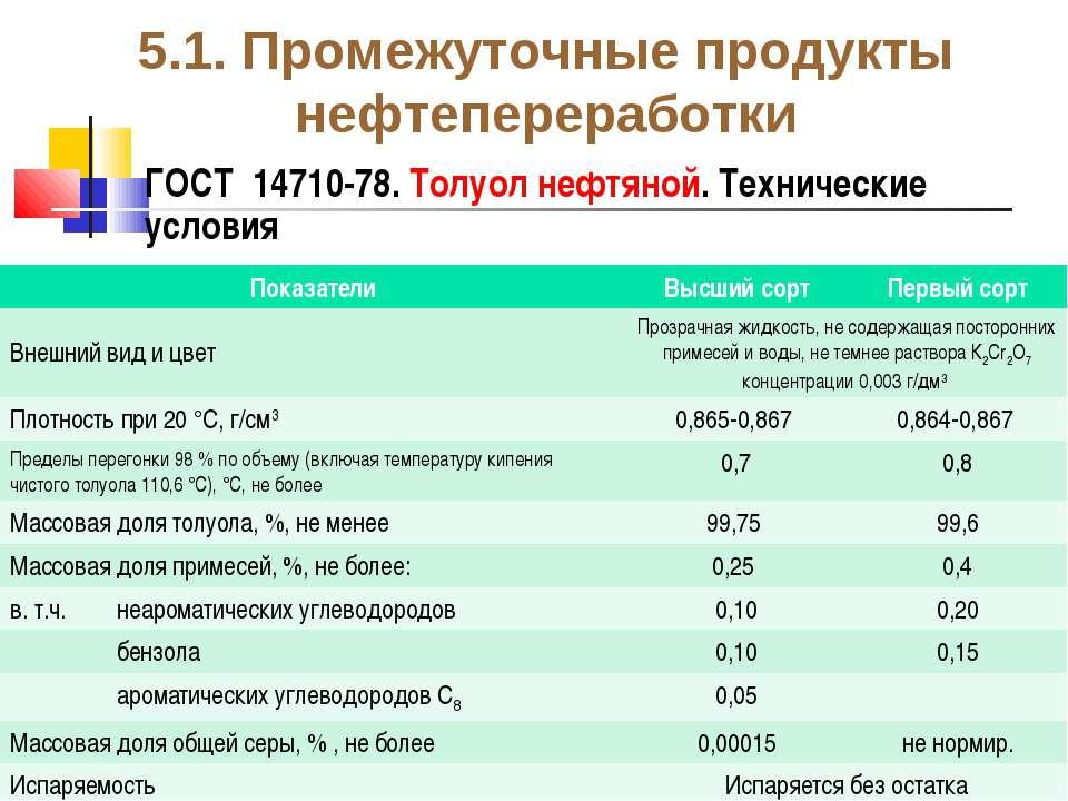 5.1. Промежуточные продукты нефтепереработки ГОСТ 14710-78. Толуол нефтяной. ...