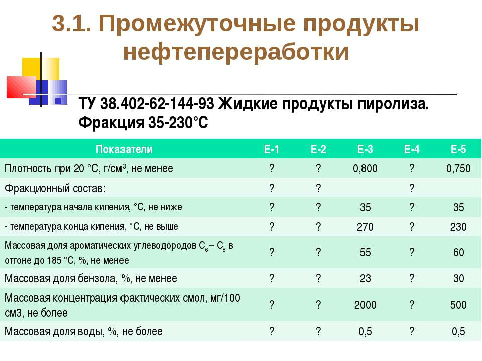 3.1. Промежуточные продукты нефтепереработки ТУ 38.402-62-144-93 Жидкие проду...