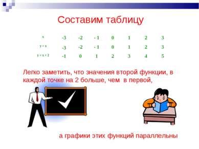 Составим таблицу Легко заметить, что значения второй функции, в каждой точке ...