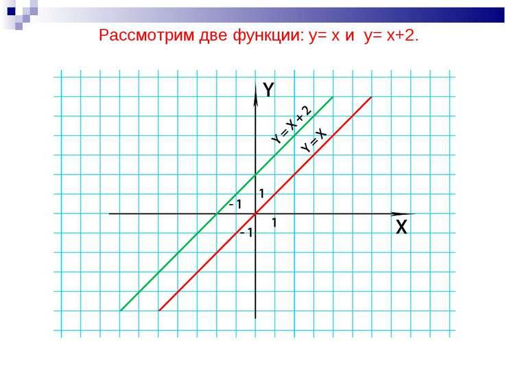 Рассмотрим две функции: y= x и y= x+2.
