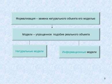* Модели – упрощенное подобие реального объекта Информационные модели Натурал...