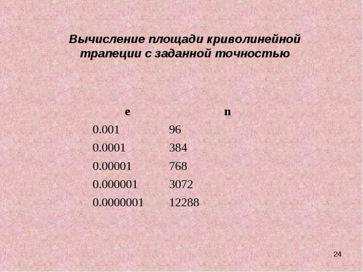 * Вычисление площади криволинейной трапеции с заданной точностью e n 0.001 96...