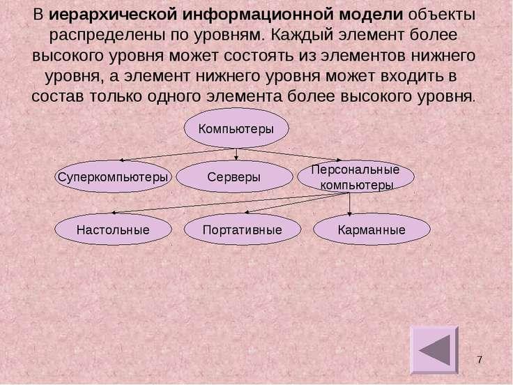 * В иерархической информационной модели объекты распределены по уровням. Кажд...