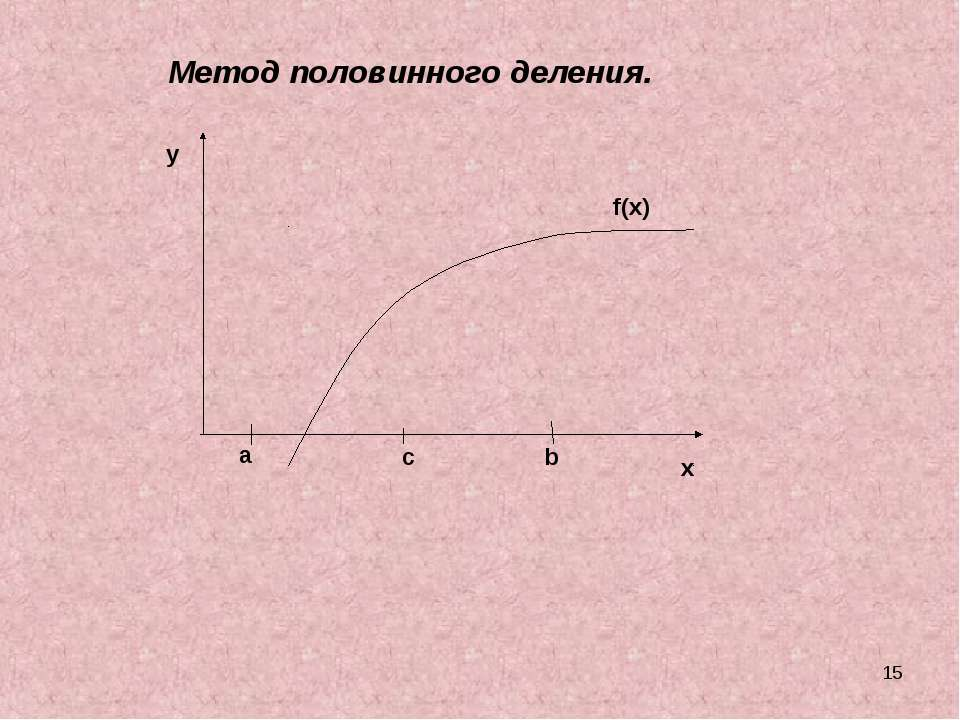* a b c f(x) y x Метод половинного деления.