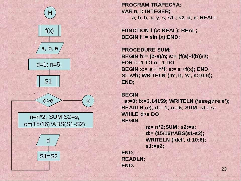 * H f(x) a, b, e d=1; n=5; n=n*2; SUM;S2=s; d=(15/16)*ABS(S1-S2); S1=S2 d K P...