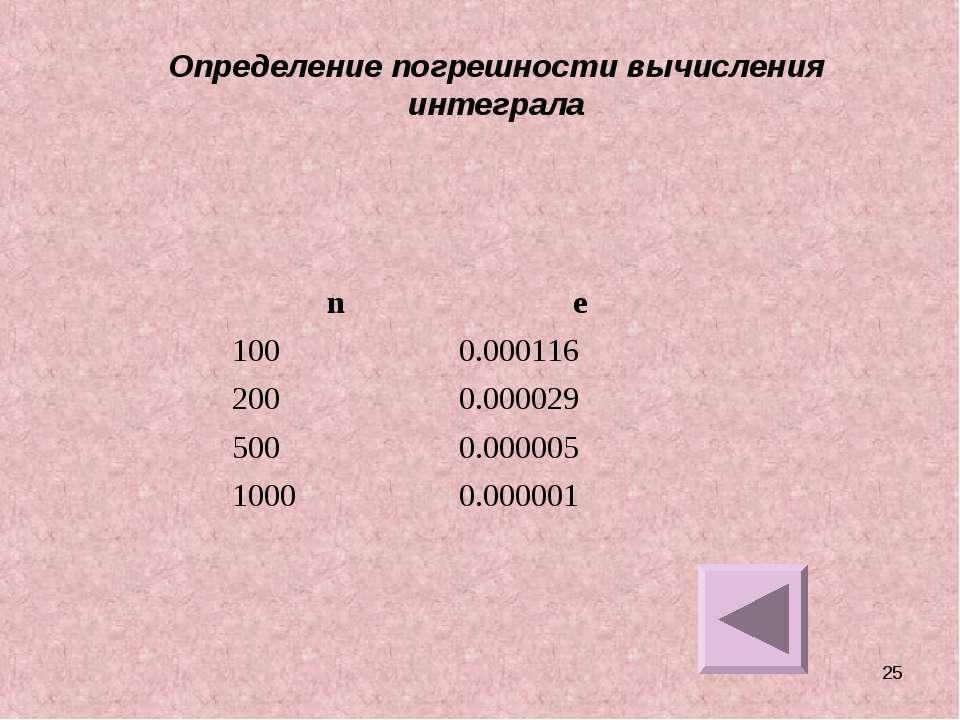 * Определение погрешности вычисления интеграла n e 100 0.000116 200 0.000029 ...