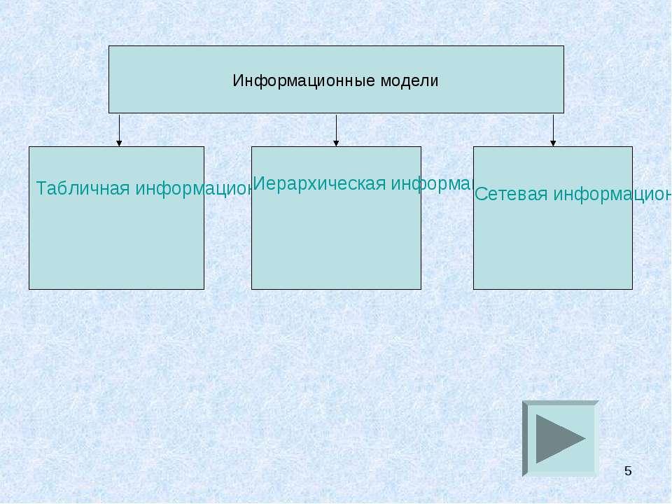 * Информационные модели Табличная информационная модель Иерархическая информа...
