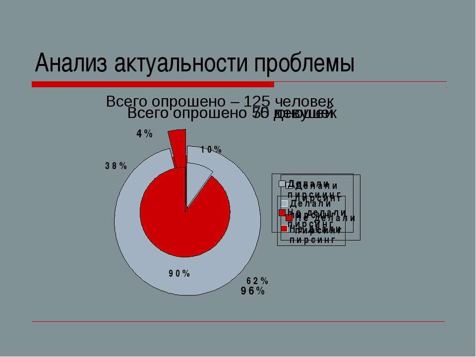 Анализ актуальности проблемы Всего опрошено – 125 человек Всего опрошено 75 д...