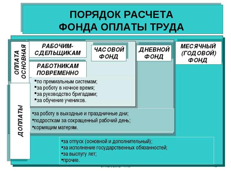 Гречановская И.Г. Экономика предприятия. - ОГАСА, 2012. - Л10. * ПОРЯДОК РАСЧ...
