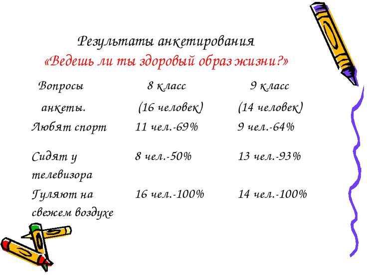Результаты анкетирования «Ведешь ли ты здоровый образ жизни?» Вопросы анкеты....