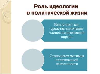 Роль идеологии в политической жизни