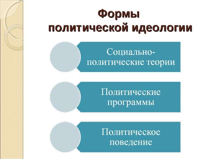Формы политической идеологии