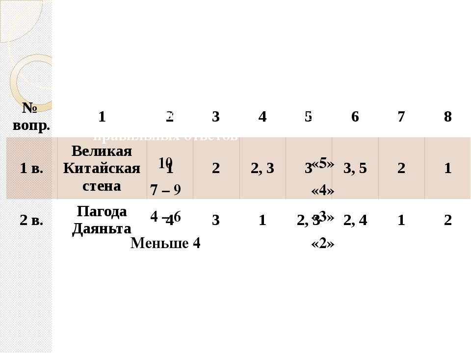 №вопр. 1 2 3 4 5 6 7 8 1 в. Великая Китайская стена 1 2 2, 3 3 3, 5 2 1 2 в. ...