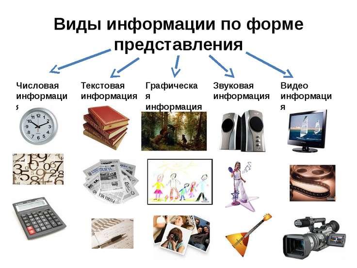 Виды информации по форме представления Числовая информация Текстовая информац...