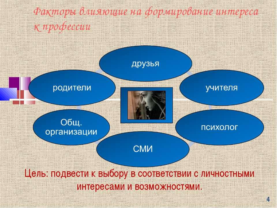 * Факторы влияющие на формирование интереса к профессии Цель: подвести к выбо...