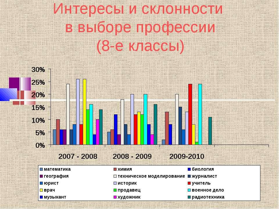 Интересы и склонности в выборе профессии (8-е классы)
