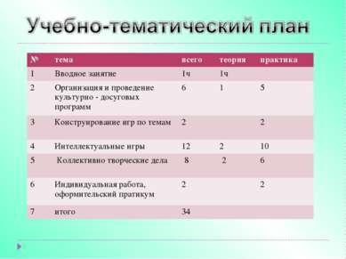 № тема всего теория практика 1 Вводное занятие 1ч 1ч 2 Организация и проведен...