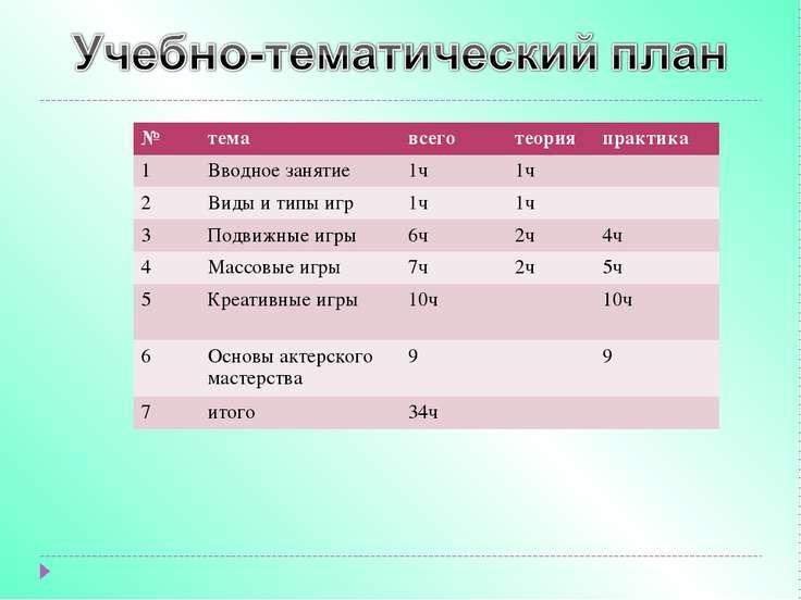 № тема всего теория практика 1 Вводное занятие 1ч 1ч 2 Виды и типы игр 1ч 1ч ...