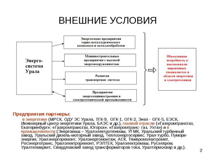 * ВНЕШНИЕ УСЛОВИЯ Предприятия партнеры: в энергетике (МРСК, ОДУ ЭС Урала, ТГК...