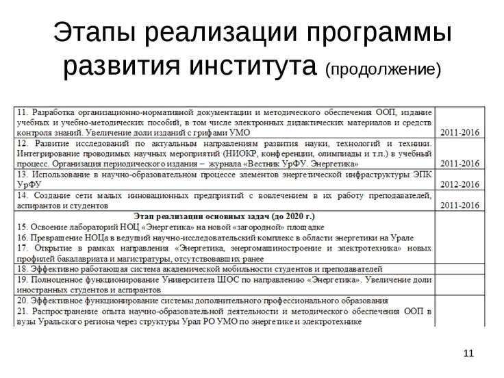 * Этапы реализации программы развития института (продолжение)