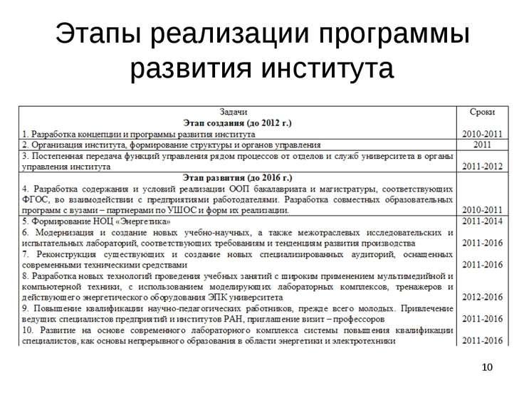 * Этапы реализации программы развития института