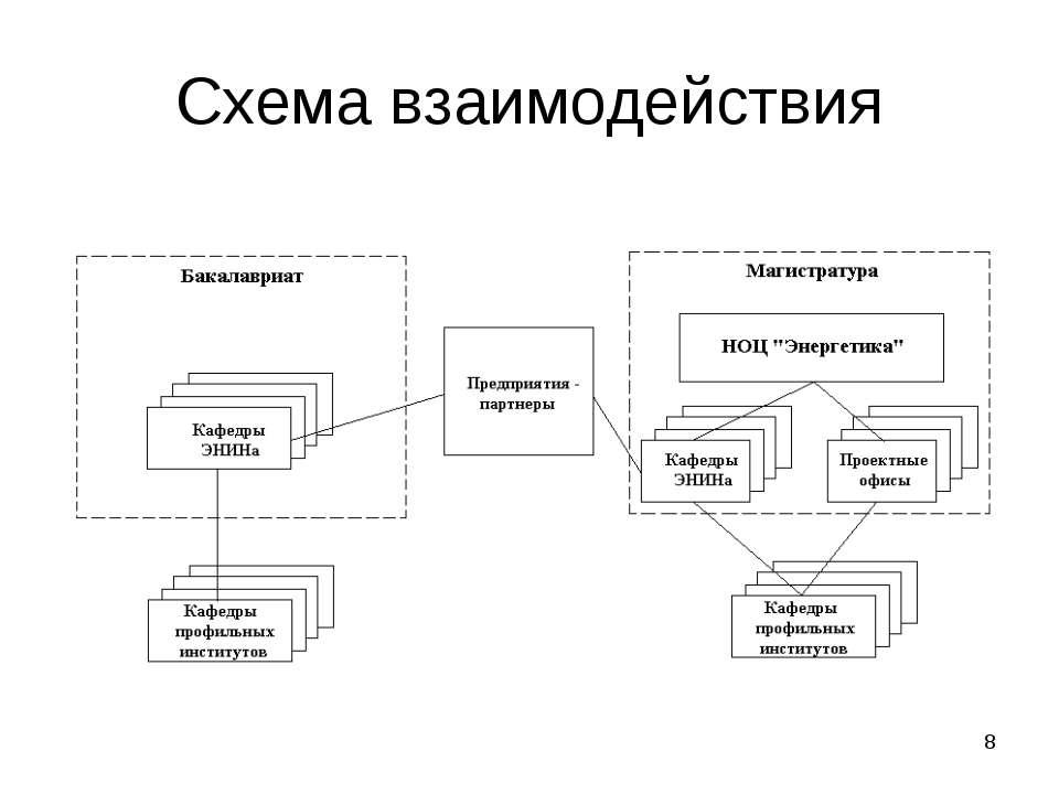* Схема взаимодействия