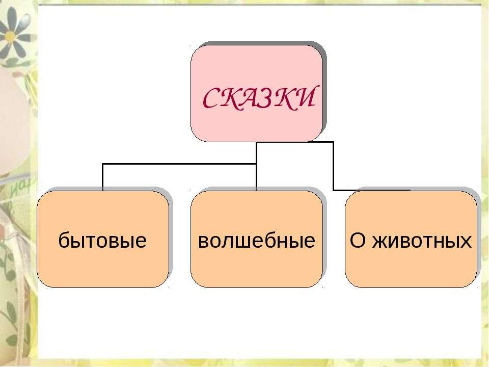 Решебник по русскому языку 2 класс канакина горецкий 2 часть читать