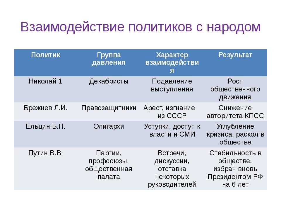 Взаимодействие политиков с народом Политик Группа давления Характер взаимодей...