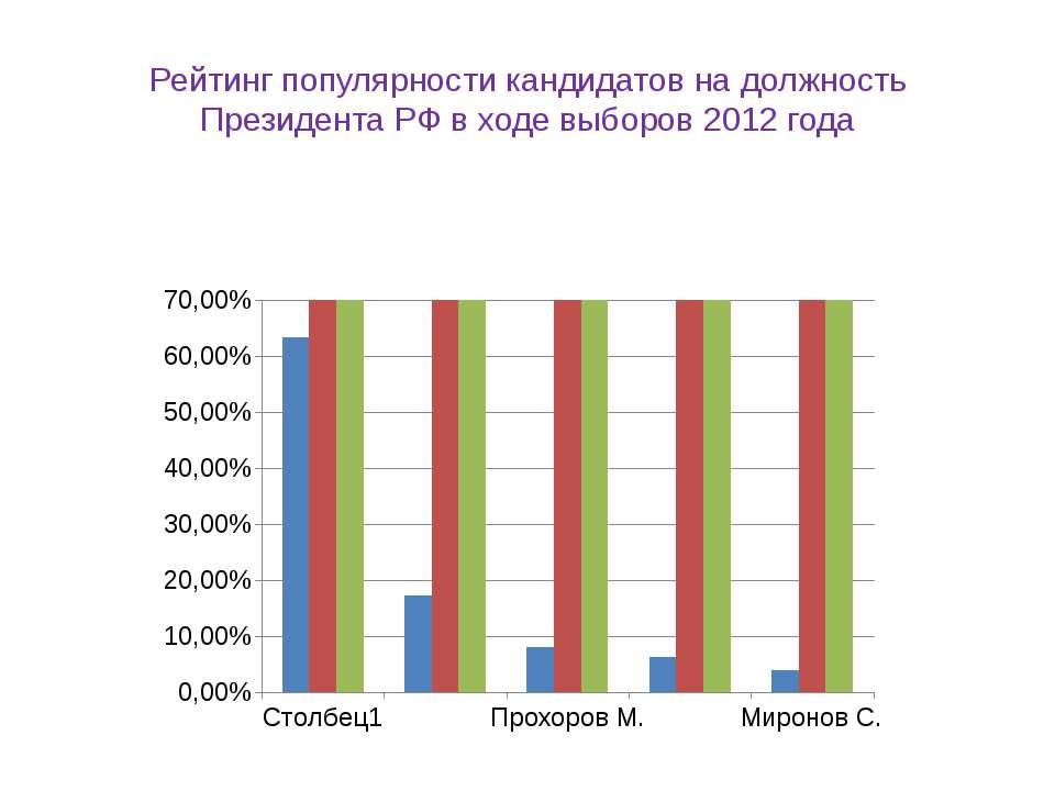 Рейтинг популярности кандидатов на должность Президента РФ в ходе выборов 201...