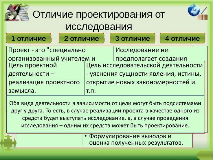 Дополнительный материал можно найти: 1. в ТГ «Технология обучения проектной д...