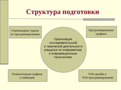 Структура подготовки Олимпиадные задачи по программированию Компьютерная граф...