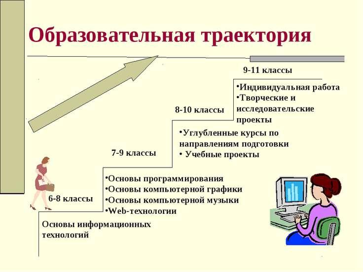 Образовательная траектория Основы информационных технологий Основы программир...