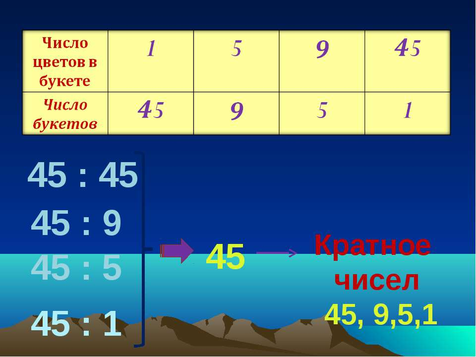 45 : 45 45 : 9 45 : 5 45 : 1 45 Кратное чисел 45, 9,5,1