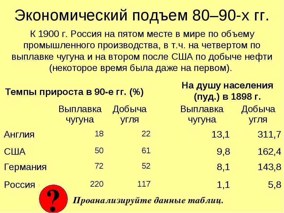 Экономический подъем 80–90-х гг. К 1900 г. Россия на пятом месте в мире по об...