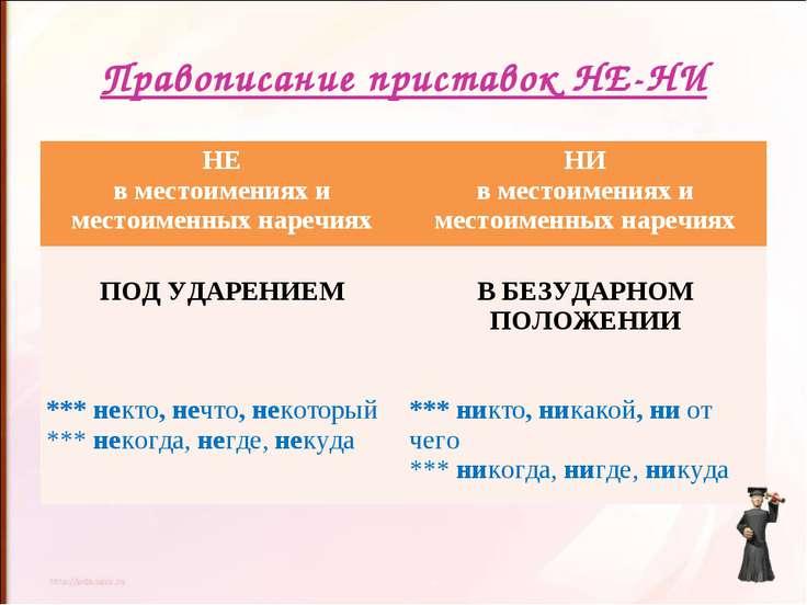 Правописание приставок НЕ-НИ НЕ в местоимениях и местоименных наречиях НИ в м...