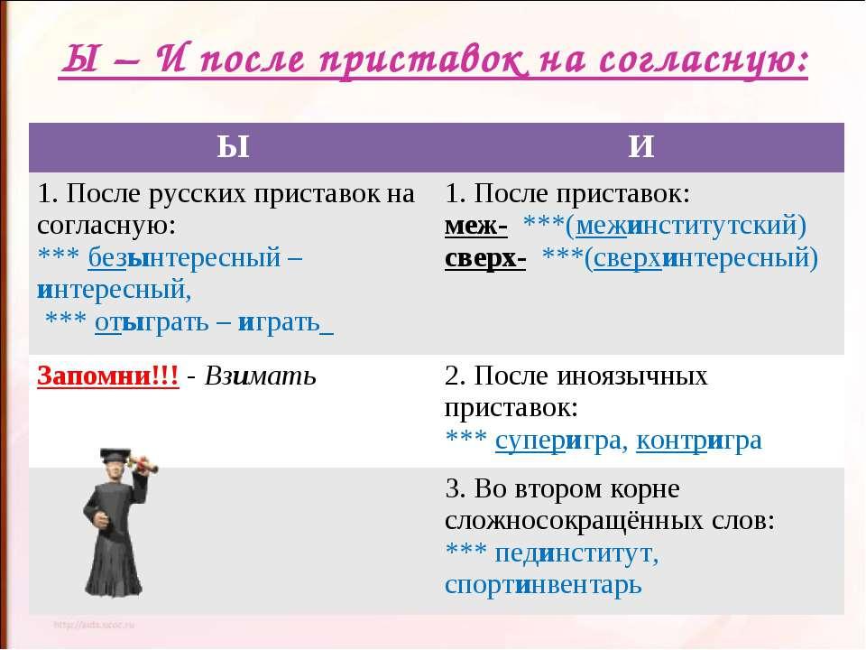 Ы – И после приставок на согласную: Ы И 1. После русских приставок на согласн...
