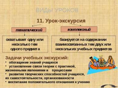 ВИДЫ УРОКОВ 12. Урок-дискуссия Урок-дискуссия: рассмотрение и исследование сп...